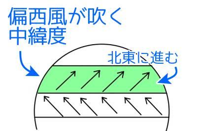 低 と に 変わる 温帯 気圧